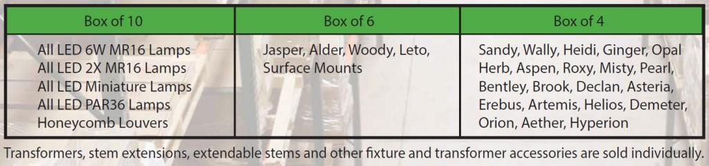 Fixture-Ship-Quantities